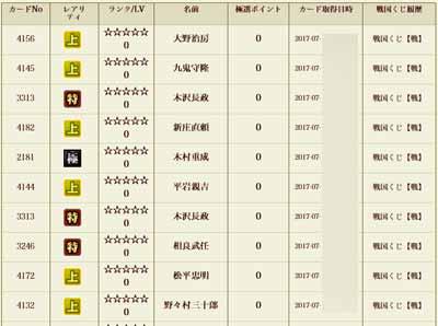 戦くじの結果 2017(2) -戦国IXA-